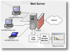 Mail Server Banten Blog